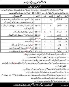 Quaid e Azam Library Lahore Jobs 2019