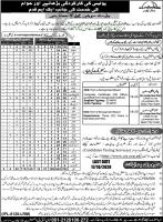 Punjab Police CTS Jobs September 2020
