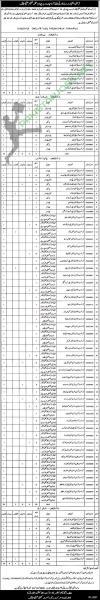 District Education Authority Jobs October 2020 Latest Vacancies